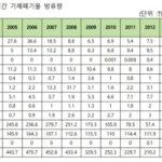 韓国原発、大気·海に密かに捨てた放射能「許容量の1億倍」。